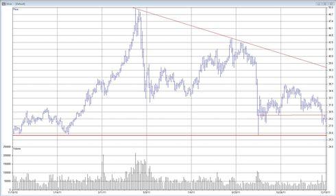 Silver - TA graf den 20 december 2011