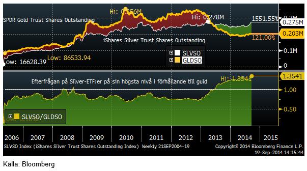 Silverfonden och guldfonden