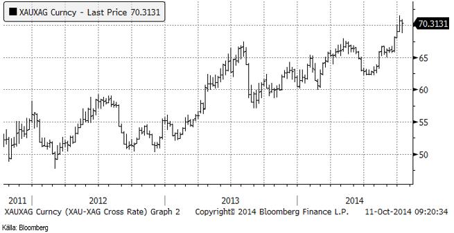 Silver är fortsatt billigt i förhållande till guld
