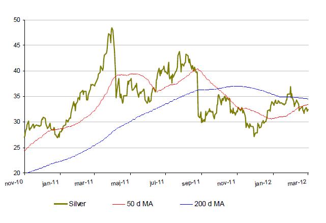 Silverkurs - Utveckling under 2010 till 2012