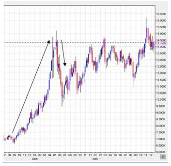 Silverprisets utveckling under 2005-2006