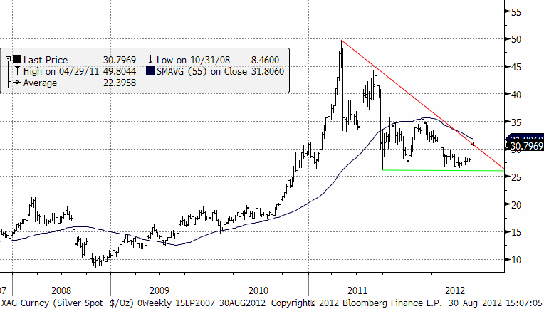 Diagram med graf över silverpriset under 5 år