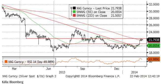 Silverpris-analys den 22 februari 2014
