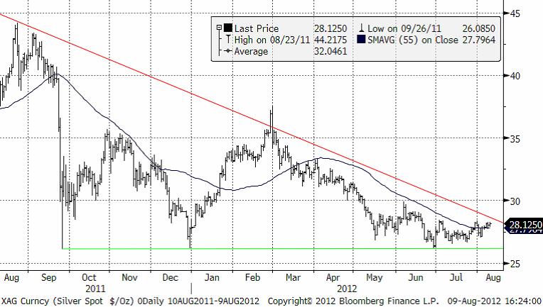 Silverpris - Trendlinje i diagram