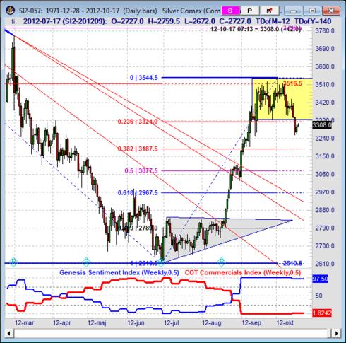Teknisk analys på silverpriset - Prognos i oktober
