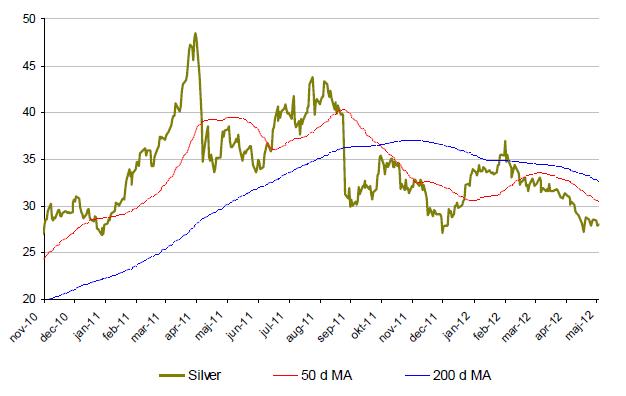 Silverpriset, utveckling sedan november 2010