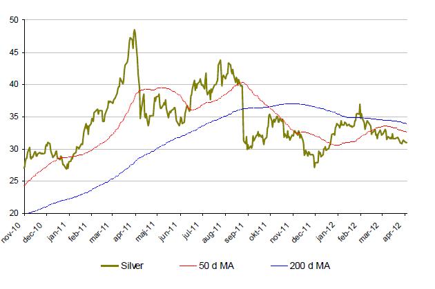 Silverprisets utveckling november 2010 till april 2012