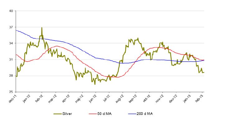 Silverprisutveckling, 50 och 200 d MA