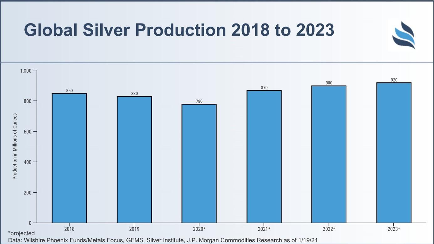 Silverproduktion på global nivå