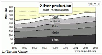 Silverproduktion - Utveckling över åren