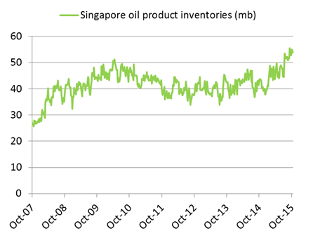 Singapore oil product inventories