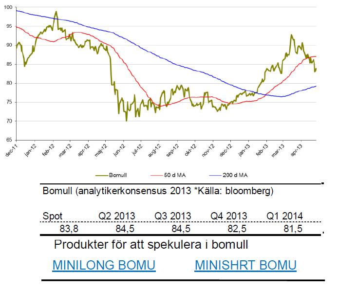 SIP Nordic om bomullspriset - Prognoser för 2013 och 2014