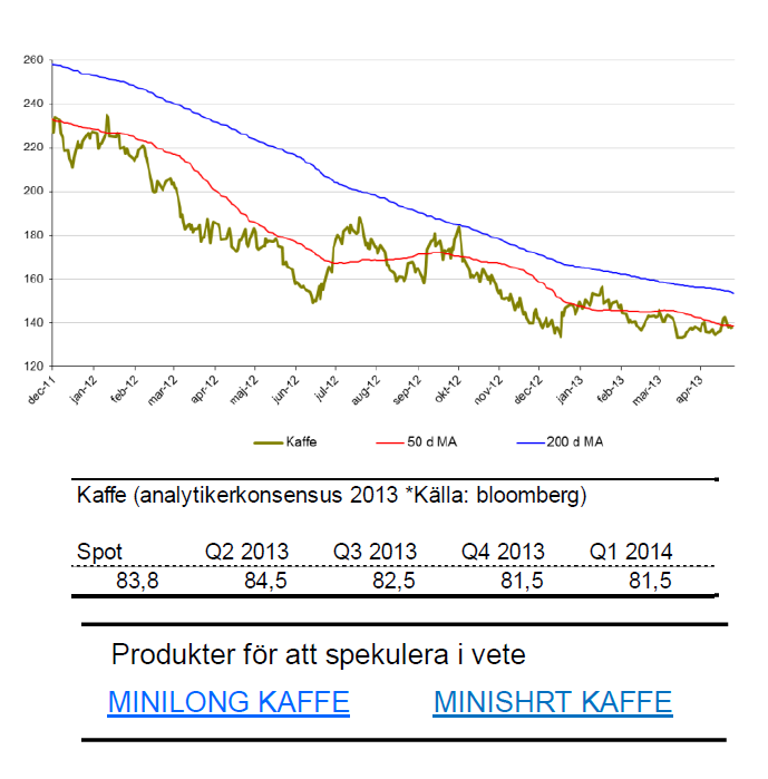 SIP Nordic om kaffepris och prognos för 2013 och 2014