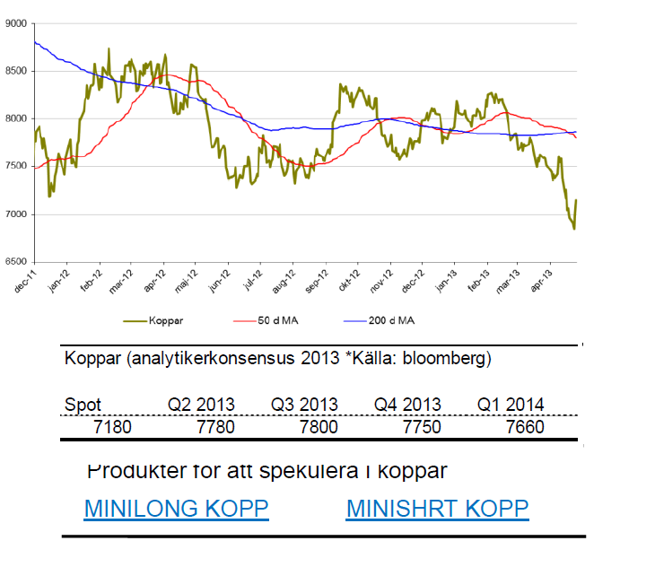 SIP Nordic om kopparpriset
