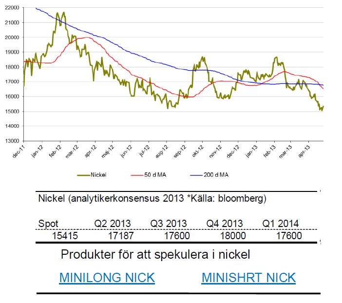 SIP Nordic om nickel - Pris och prognos för 2013 & 2014