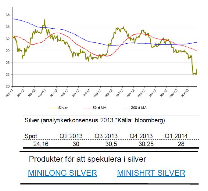 SIP Nordic om silverpris och prognos på metallen