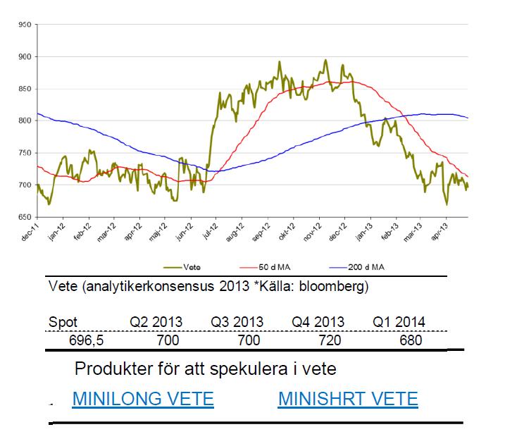 SIP Nordic om priset på vete - Prognos