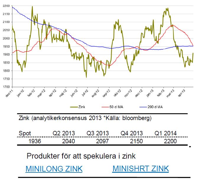 SIP Nordic om zinkpriset