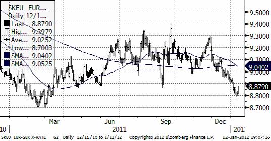 EUR SEK - Valutadiagram
