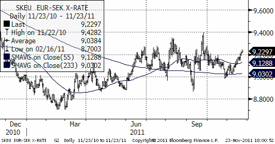 SKEU EUR SEK X-rate - Valuta