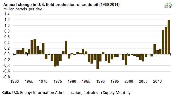 USAs oljeproduktion, förändring