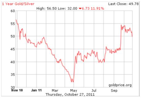 Skillnaden mellan guld och silverpriset - Diagram