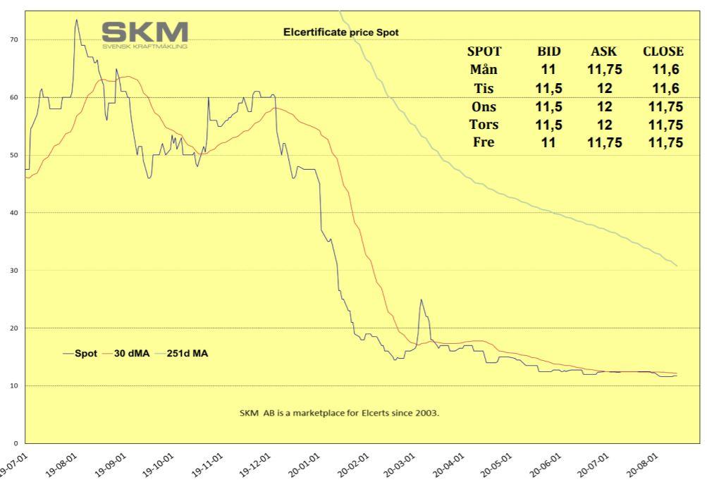 SKM elcert-information