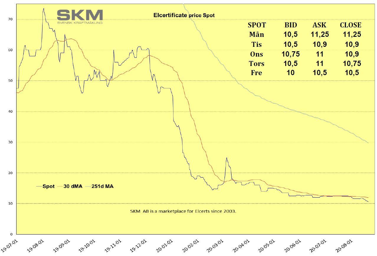 SKM Prisinformation Elcertifikat