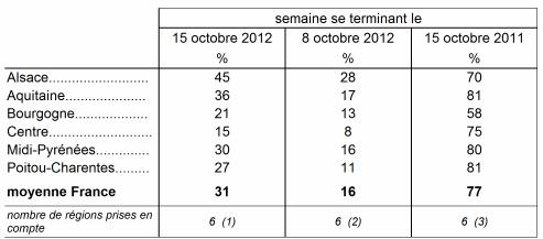 Skörden av majs går långsamt i Frankrike