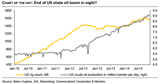 End of US shale oil boom in sight?