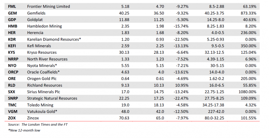 Small and medium caps - Mining shares