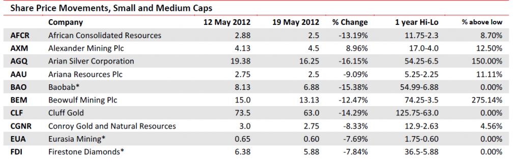 Small and medium caps - Mining stocks