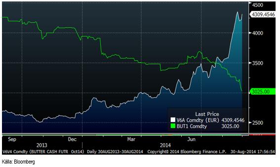 Terminspriset på smör i Chicago (blå kurva)