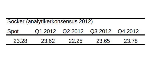 Socker - Analytikerkonsensus år 2012