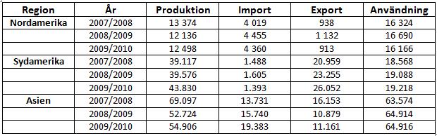 Råvaran socker - Import och export