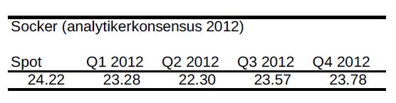 Socker - Prisprognoser för 2012 - Analytikerkonsensus