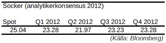 Socker - Prognos på pris kvartal för kvartal år 2012