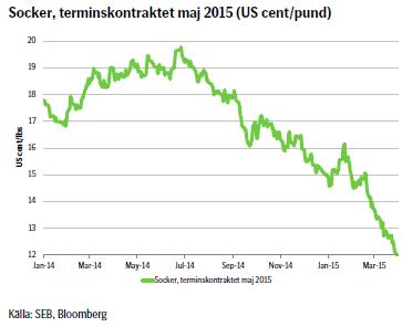 Socker, terminskontraktet maj 2015 (US cent/pund)