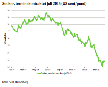 Socker, terminskontraktet juli 2015 (US cent/pund)