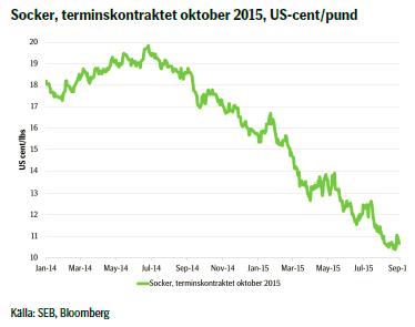 Socker, terminskontraktet oktober 2015, US-cent/pund