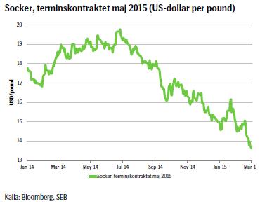 Socker, terminskontraktet maj 2015 (US-dollar per pound)