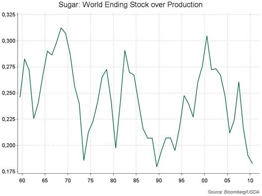 Uppskattningar på den globala balansräkningen för socker