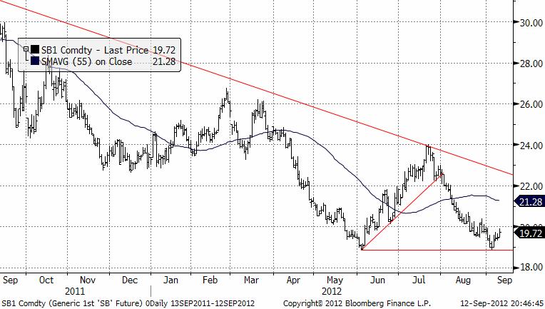 Sockerpriset har funnit ett stöd - Prognos september 2012
