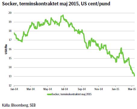 Socker, terminskontraktet maj 2015, US cent/pund