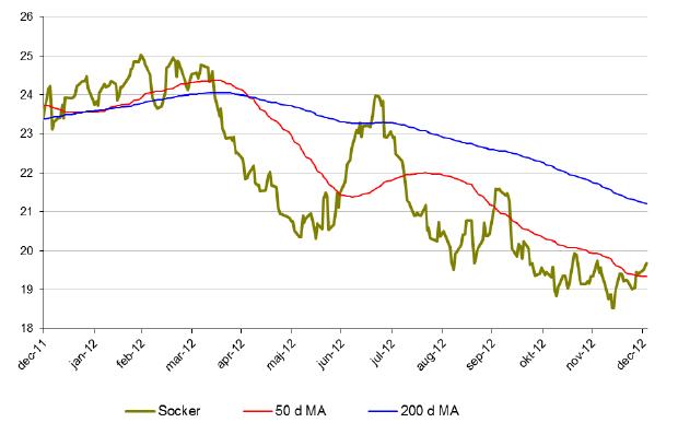 Utveckling på sockerpriset under 2012