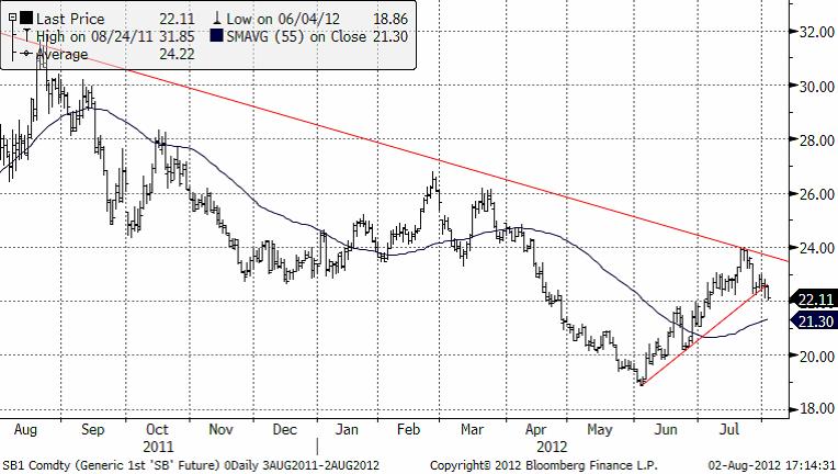 Sockerpriset har brutit kortsiktig trend