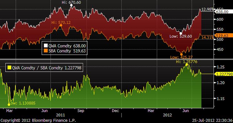 Sockerpriset - Skillnaden ökar mellan EU och världsmarknaden