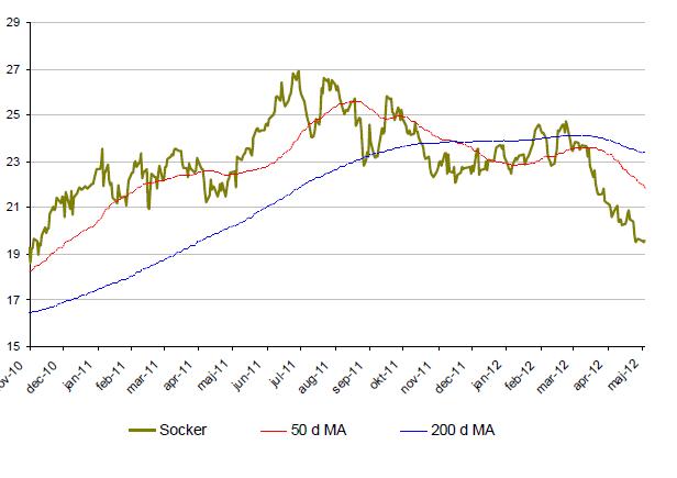 Utveckling på sockerpriset under 1,5 år
