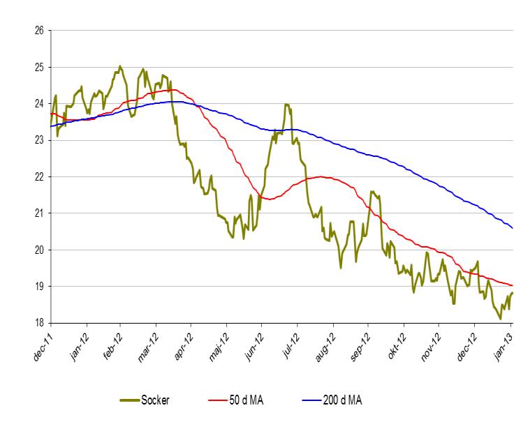 Sockerprisets utveckling
