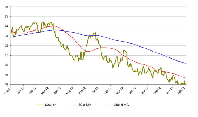 Sockerprisutveckling, 50 och 200 d MA